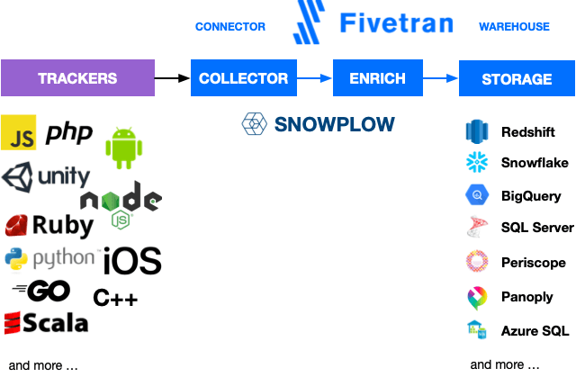 Fivetran Snowplow Analytics connector diagram