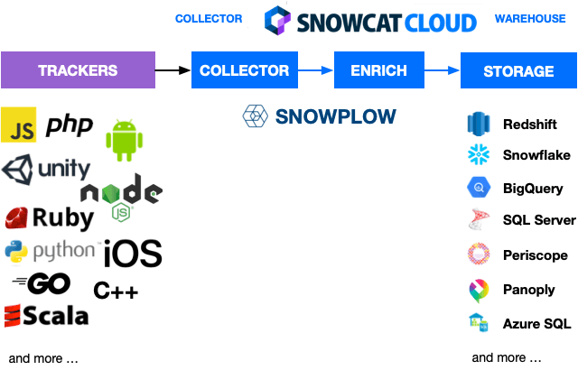 Snowcat Cloud Snowplow Analytics diagram