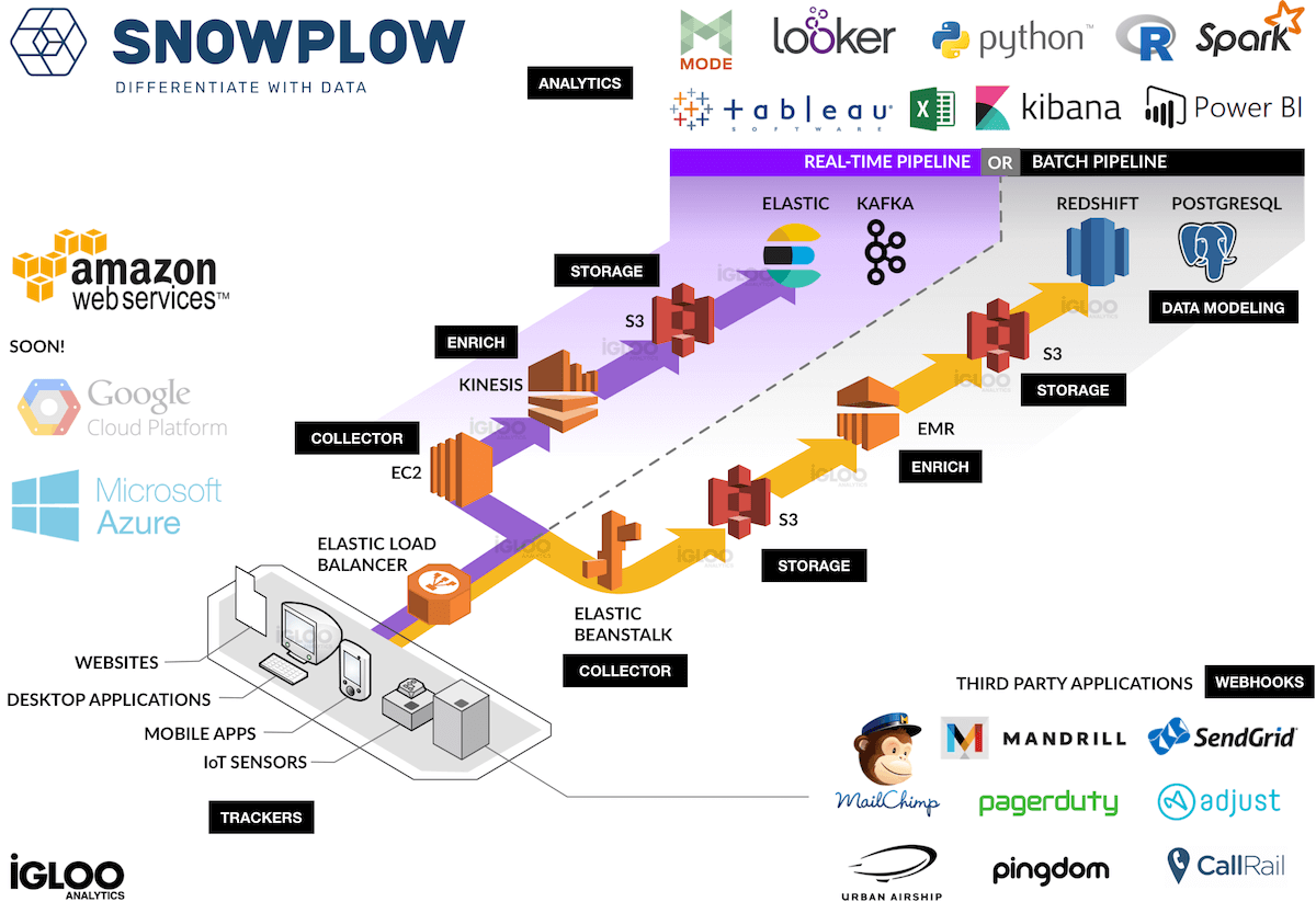 How does Snowplow Analytics work? | Igloo